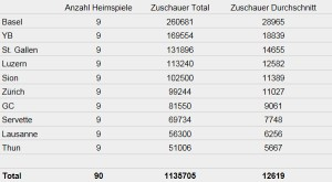 Zuschauerstatistik Vorrunde 201213